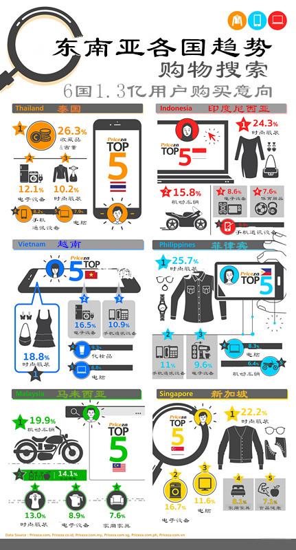 东南亚购物习惯.jpg