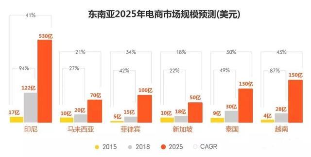东南亚2025市场预测.jpg